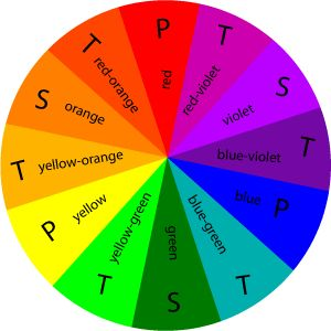 Painting Tips - consult the color wheel
